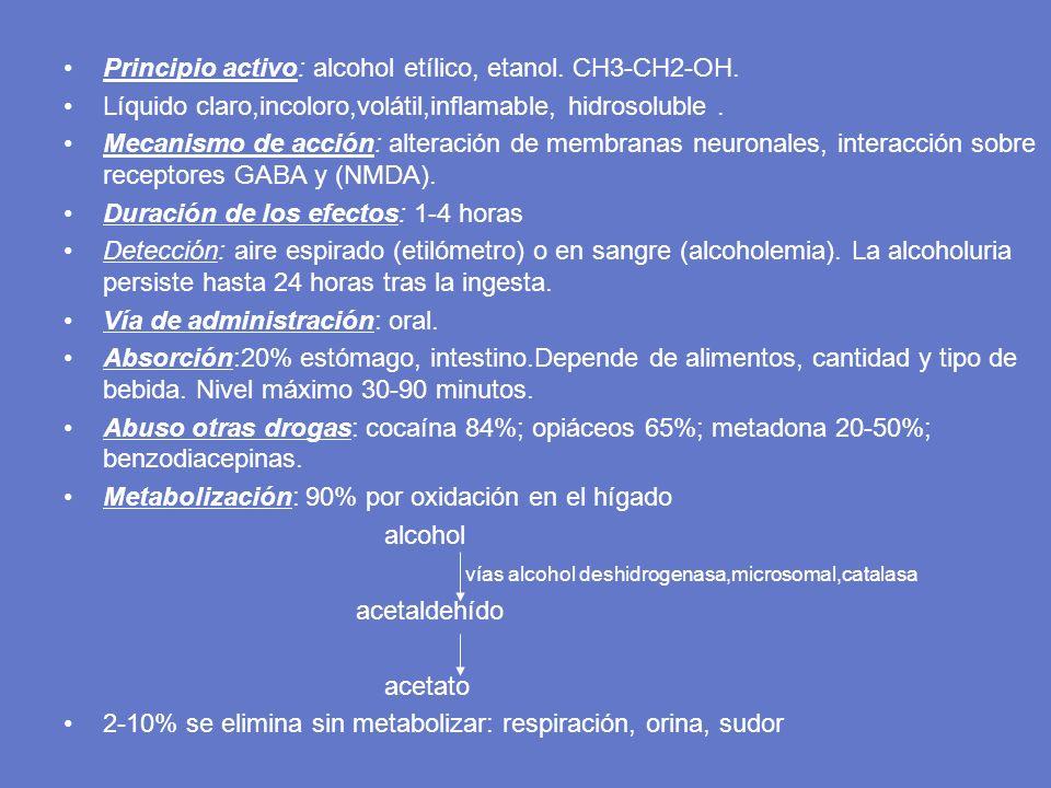 Principio activo: alcohol etílico, etanol. CH3-CH2-OH.