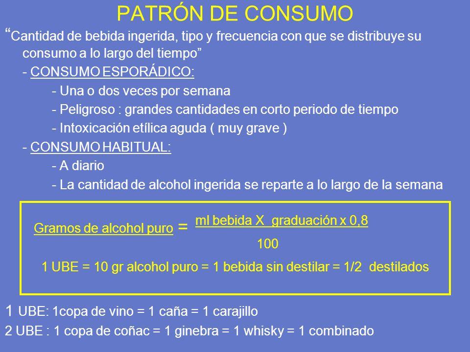 PATRÓN DE CONSUMO Cantidad de bebida ingerida, tipo y frecuencia con que se distribuye su consumo a lo largo del tiempo