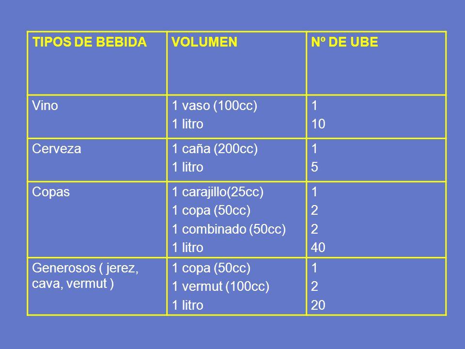 TIPOS DE BEBIDA VOLUMEN. Nº DE UBE. Vino. 1 vaso (100cc) 1 litro. 1. 10. Cerveza. 1 caña (200cc)