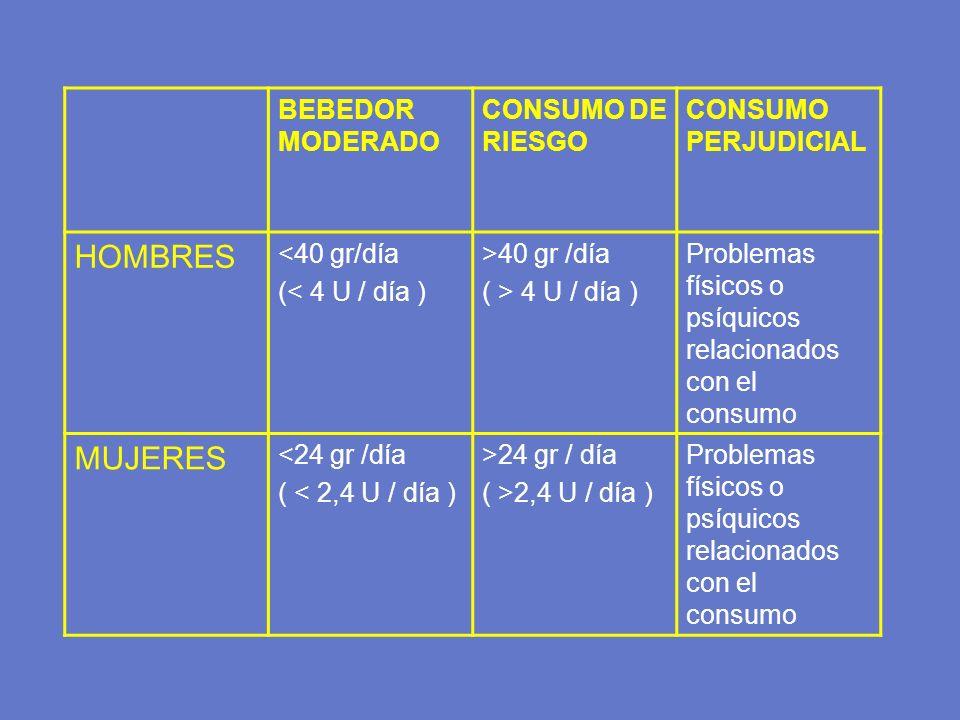HOMBRES MUJERES BEBEDOR MODERADO CONSUMO DE RIESGO CONSUMO PERJUDICIAL