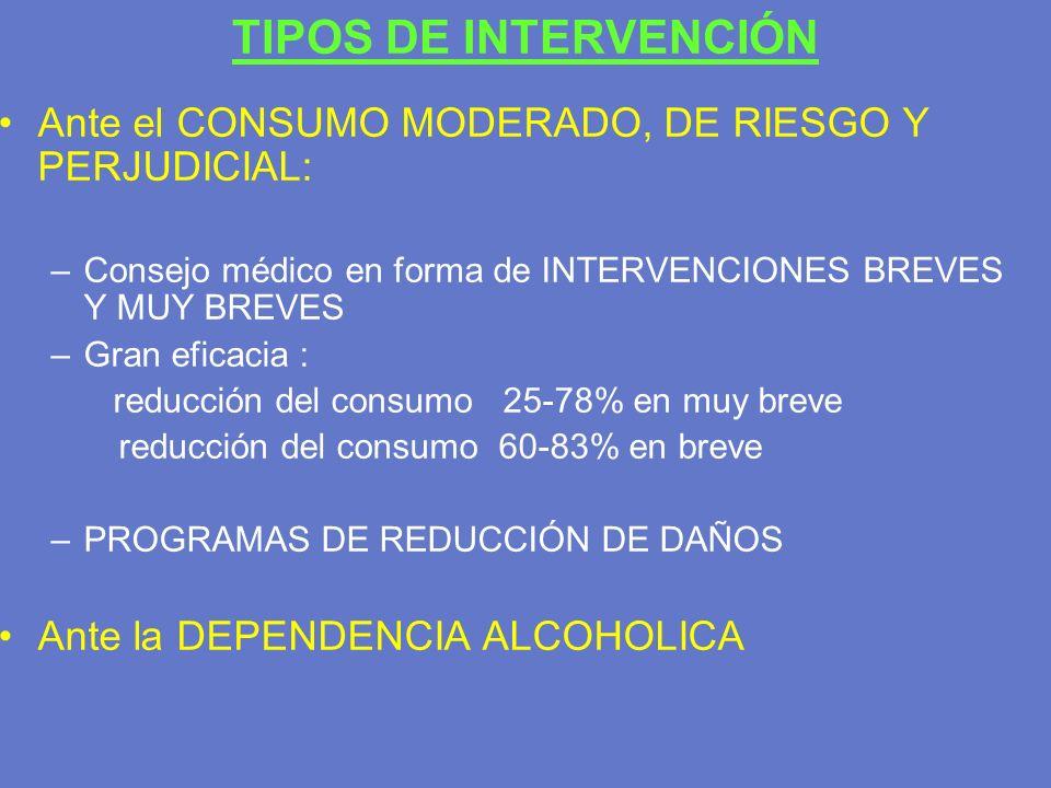 TIPOS DE INTERVENCIÓN Ante el CONSUMO MODERADO, DE RIESGO Y PERJUDICIAL: Consejo médico en forma de INTERVENCIONES BREVES Y MUY BREVES.