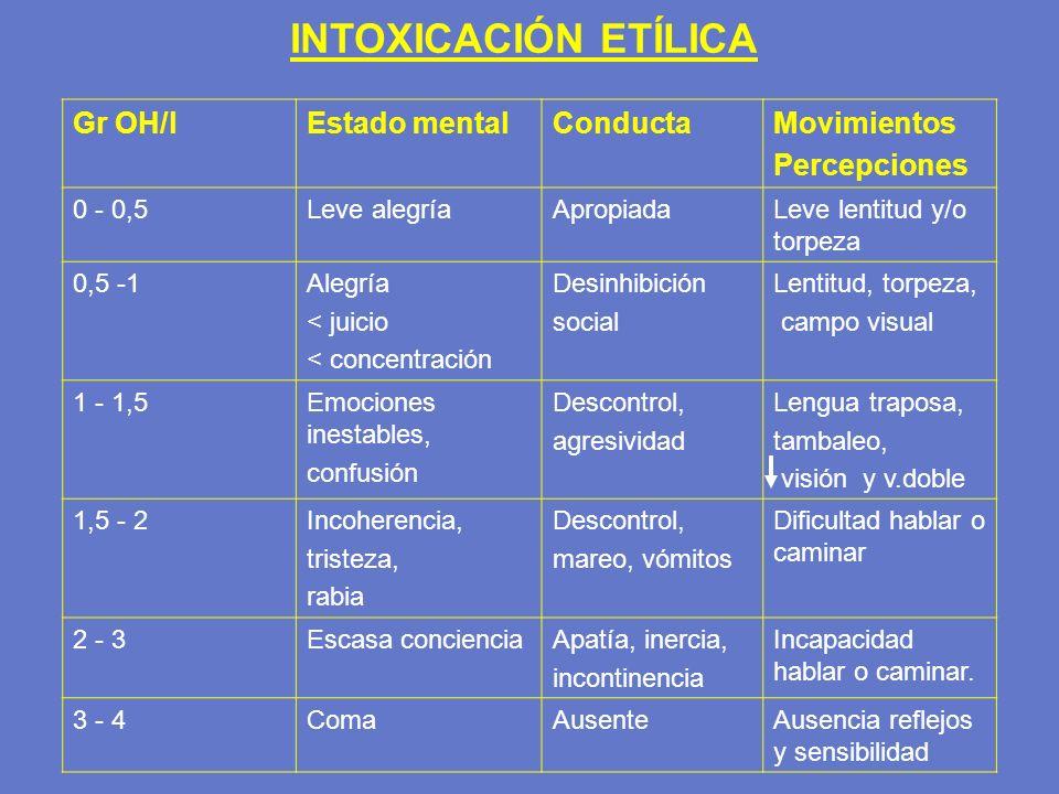 INTOXICACIÓN ETÍLICA Gr OH/l Estado mental Conducta Movimientos