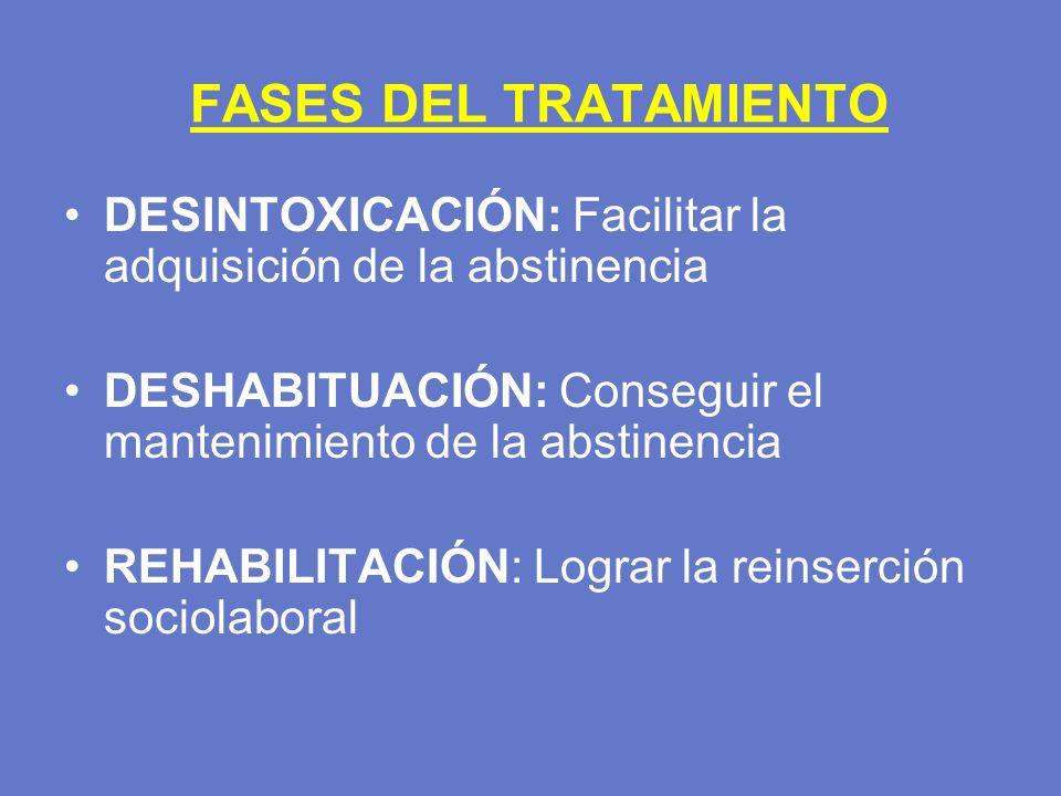 FASES DEL TRATAMIENTO DESINTOXICACIÓN: Facilitar la adquisición de la abstinencia. DESHABITUACIÓN: Conseguir el mantenimiento de la abstinencia.
