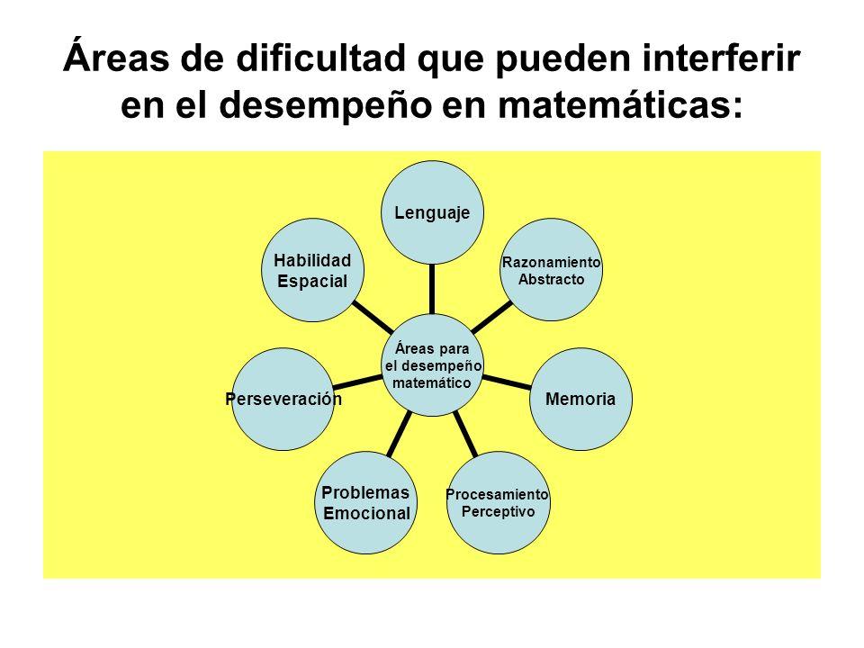 Áreas de dificultad que pueden interferir en el desempeño en matemáticas: