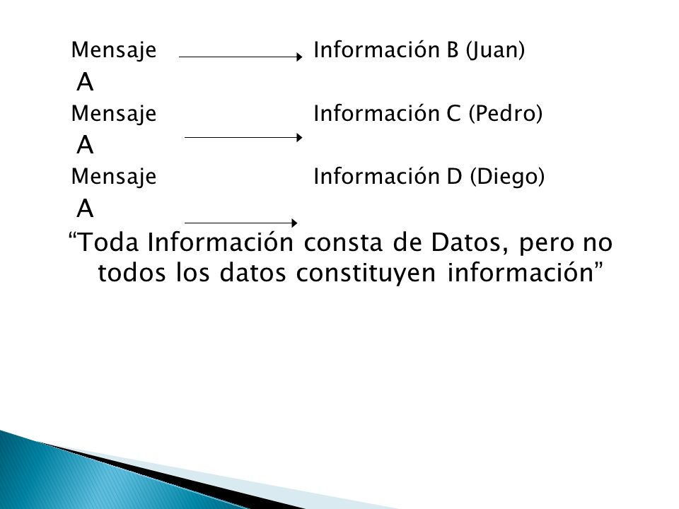 Mensaje Información B (Juan)