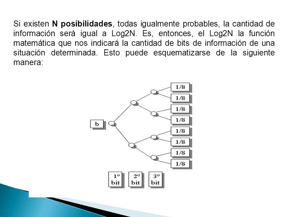 Si existen N posibilidades, todas igualmente probables, la cantidad de información será igual a Log2N.