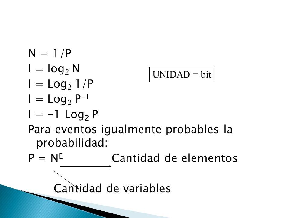 N = 1/P I = log2 N I = Log2 1/P I = Log2 P-1 I = -1 Log2 P Para eventos igualmente probables la probabilidad: P = NE Cantidad de elementos Cantidad de variables