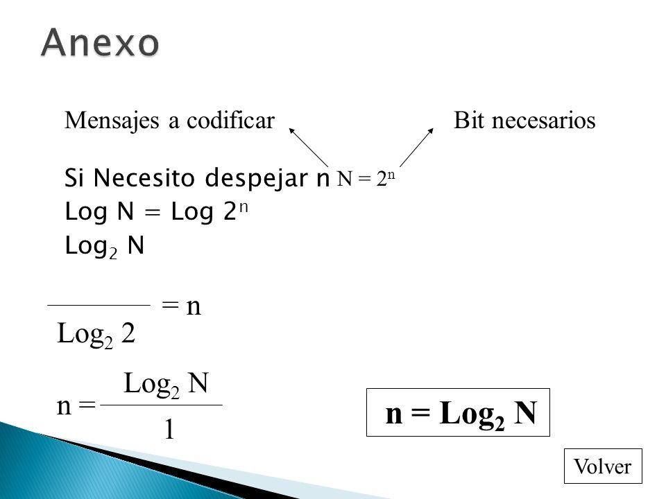 Anexo = n Log2 2 Log2 N n = n = Log2 N 1 Mensajes a codificar