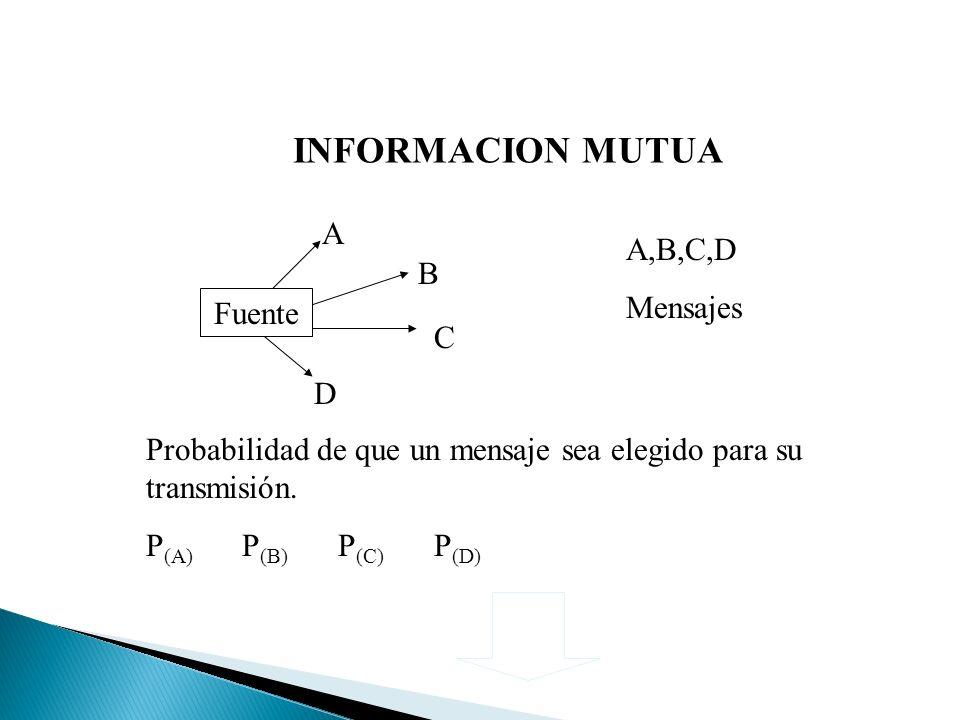 INFORMACION MUTUA A A,B,C,D Mensajes B Fuente C D