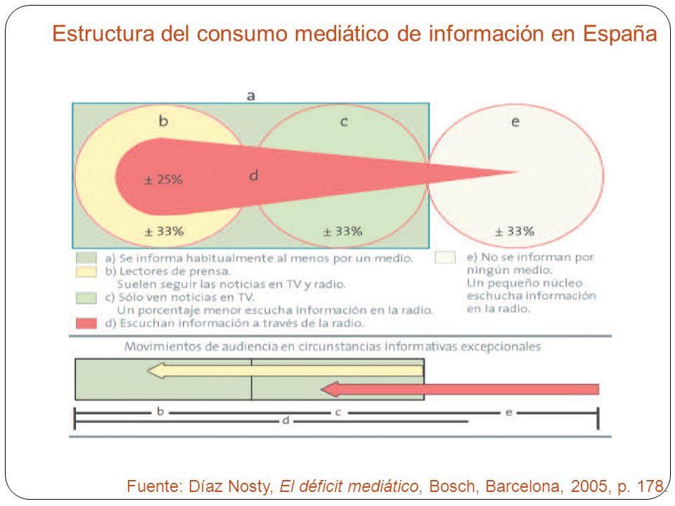 Estructura del consumo mediático de información en España
