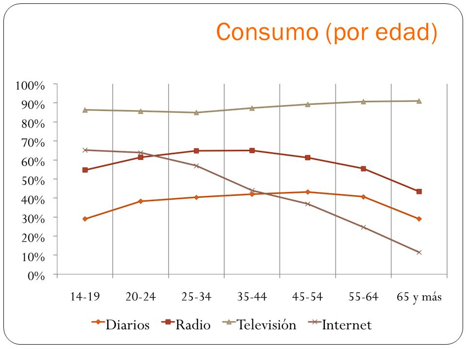 Consumo (por edad)