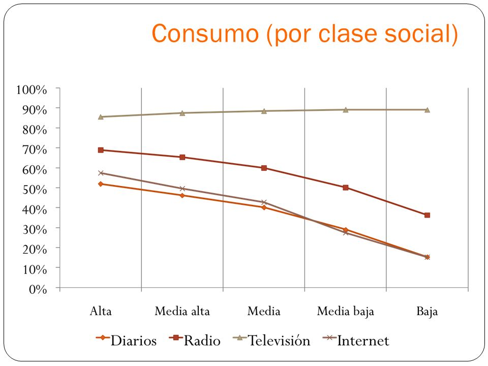 Consumo (por clase social)