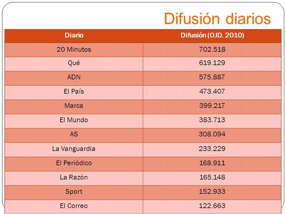 Difusión diarios Diario Difusión (OJD. 2010) 20 Minutos 702.518 Qué