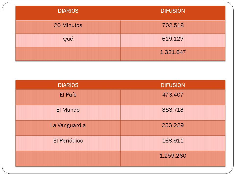 DIARIOS DIFUSIÓN. 20 Minutos. 702.518. Qué. 619.129. 1.321.647. DIARIOS. DIFUSIÓN. El País.