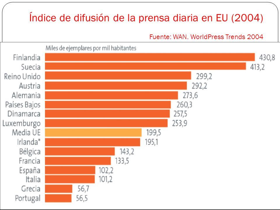 Índice de difusión de la prensa diaria en EU (2004)