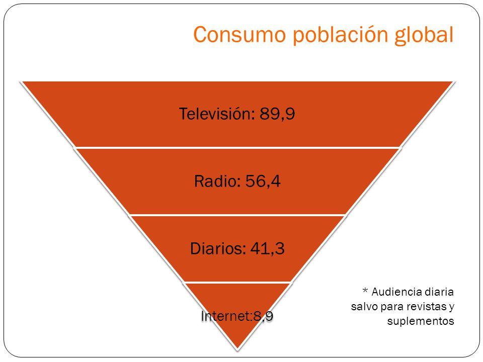 Consumo población global