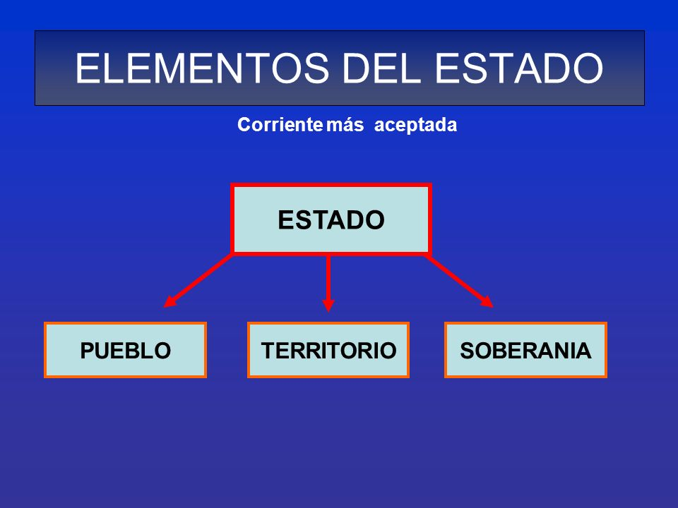 ELEMENTOS DEL ESTADO ESTADO PUEBLO TERRITORIO SOBERANIA