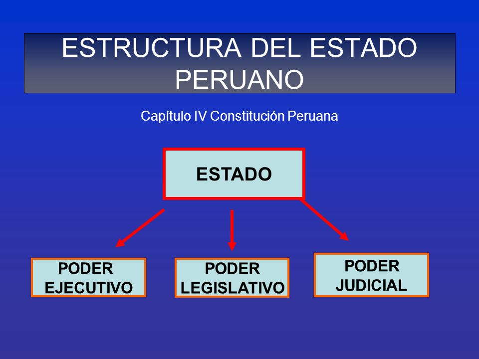 ESTRUCTURA DEL ESTADO PERUANO Capítulo IV Constitución Peruana