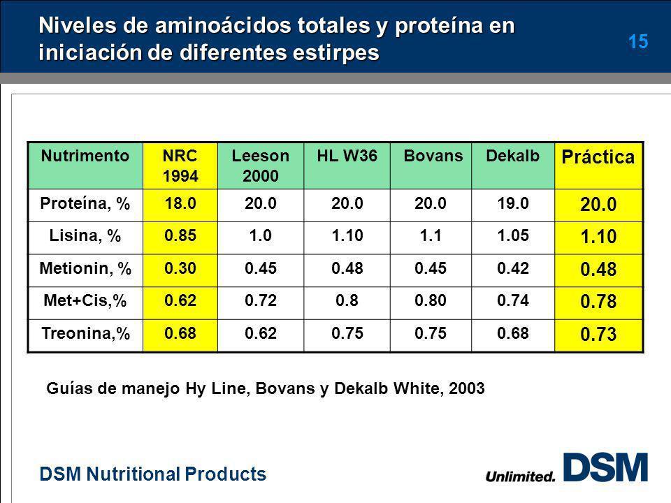 Niveles de aminoácidos totales y proteína en iniciación de diferentes estirpes