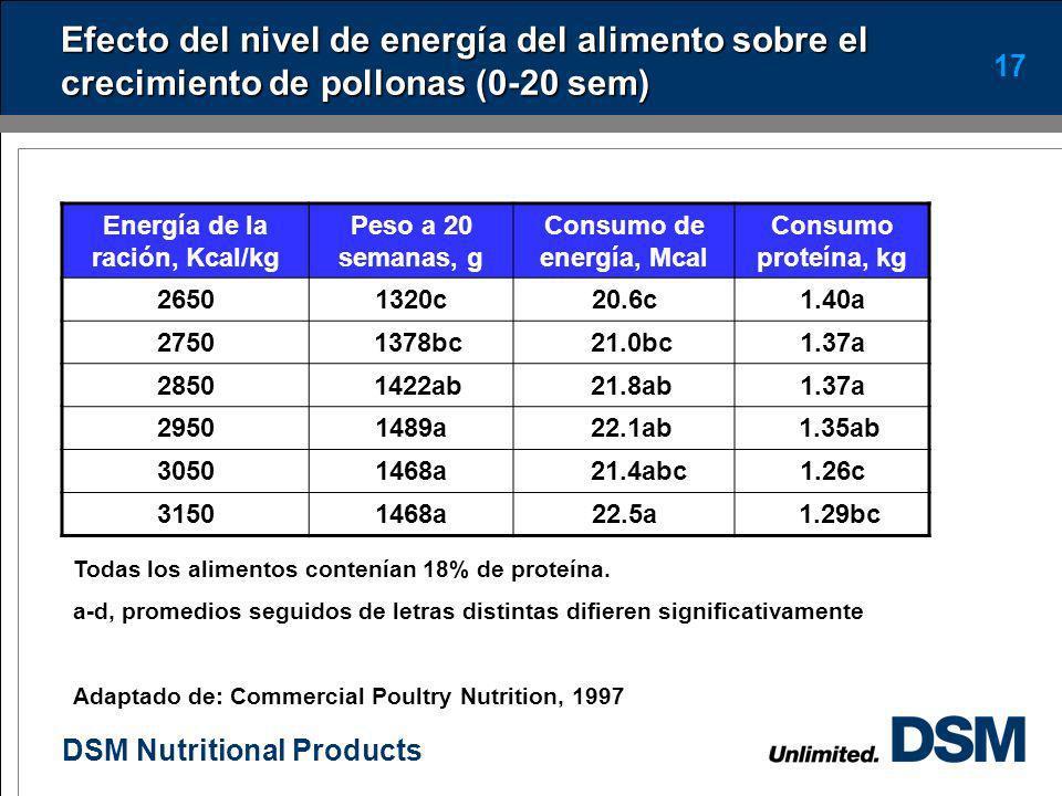 Energía de la ración, Kcal/kg Consumo de energía, Mcal