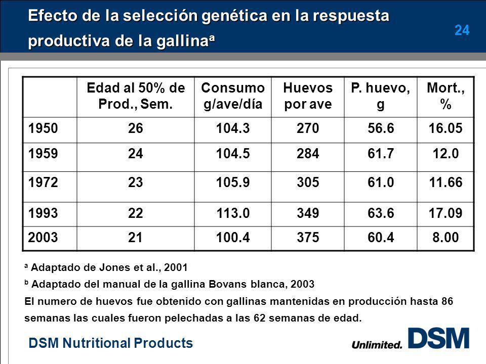 Efecto de la selección genética en la respuesta productiva de la gallinaa