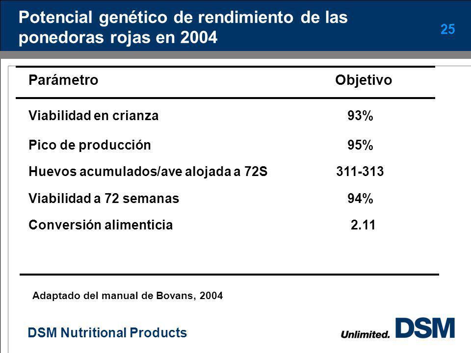 Potencial genético de rendimiento de las ponedoras rojas en 2004