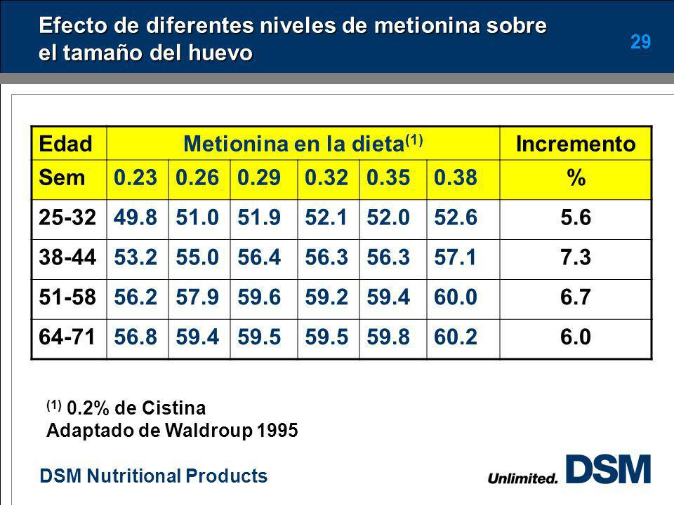 Efecto de diferentes niveles de metionina sobre el tamaño del huevo
