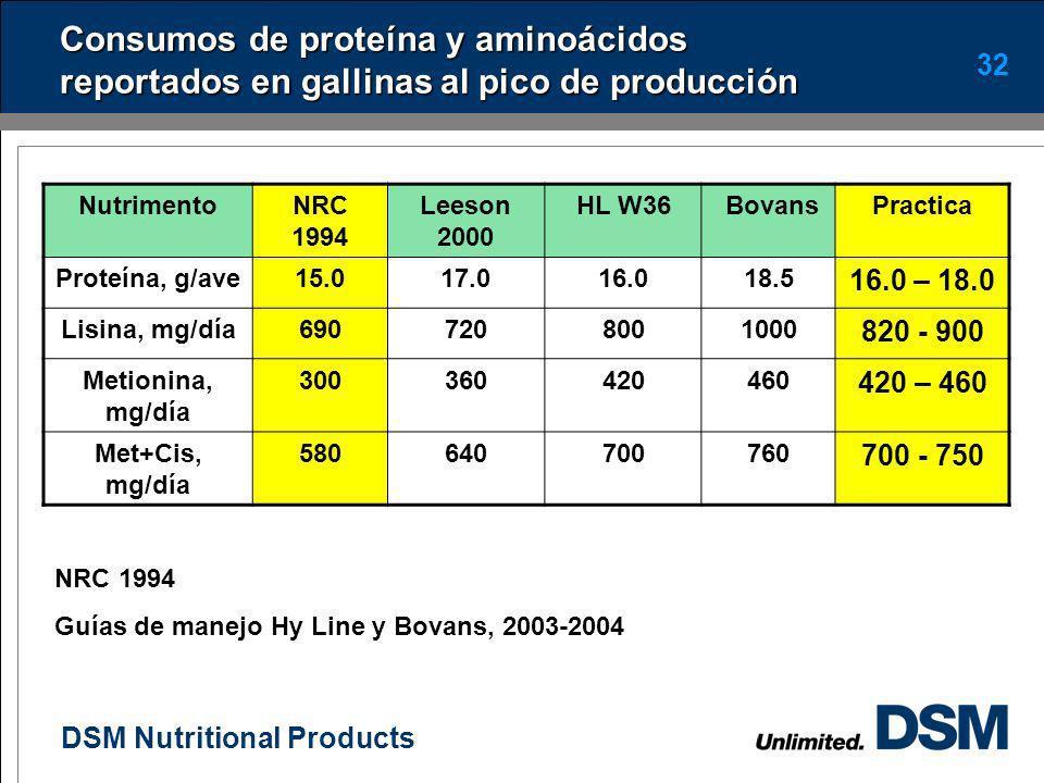 Consumos de proteína y aminoácidos reportados en gallinas al pico de producción