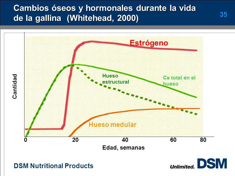 Cambios óseos y hormonales durante la vida de la gallina (Whitehead, 2000)