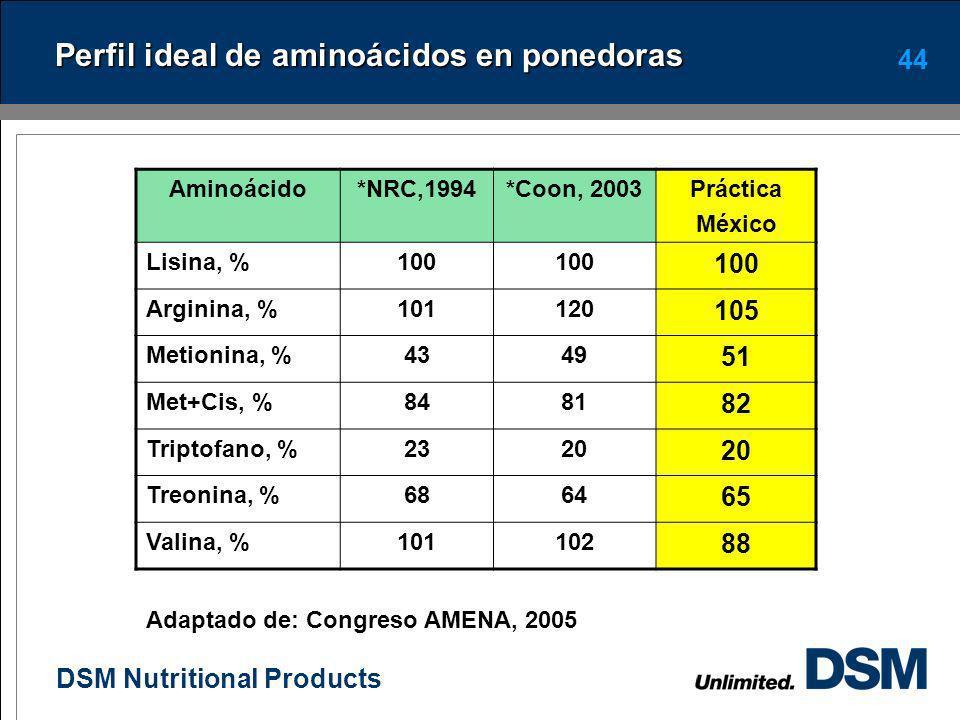 Perfil ideal de aminoácidos en ponedoras