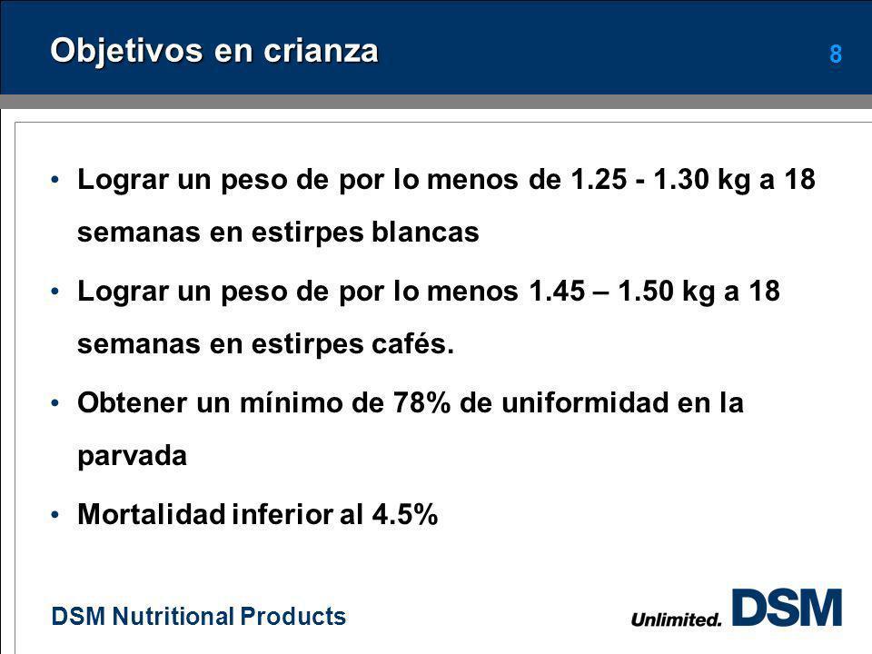 Objetivos en crianza Lograr un peso de por lo menos de 1.25 - 1.30 kg a 18 semanas en estirpes blancas.