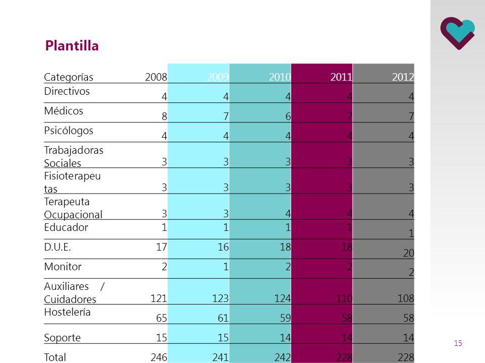 Plantilla Categorías 2008 2009 2010 2011 2012 Directivos 4 Médicos 8 7