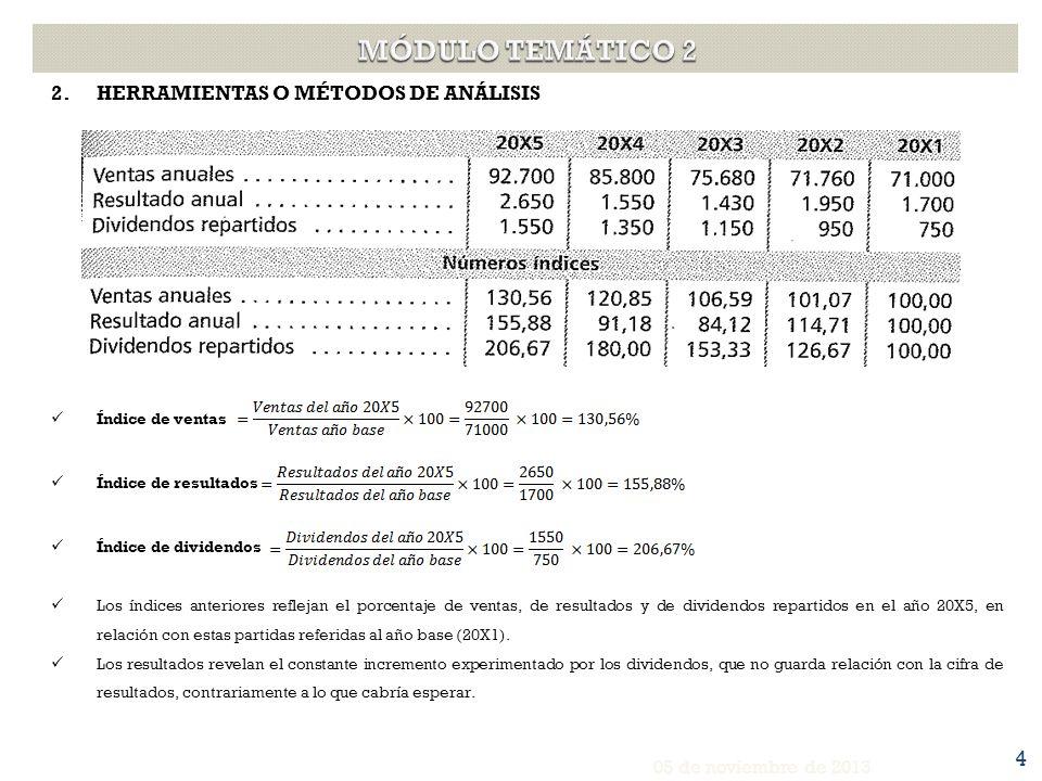MÓDULO TEMÁTICO 2 HERRAMIENTAS O MÉTODOS DE ANÁLISIS