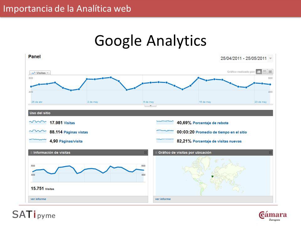 Importancia de la Analítica web