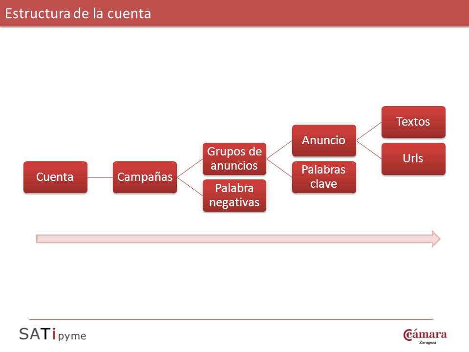 Estructura de la cuenta