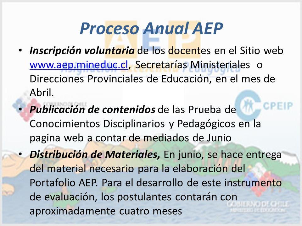 Proceso Anual AEP