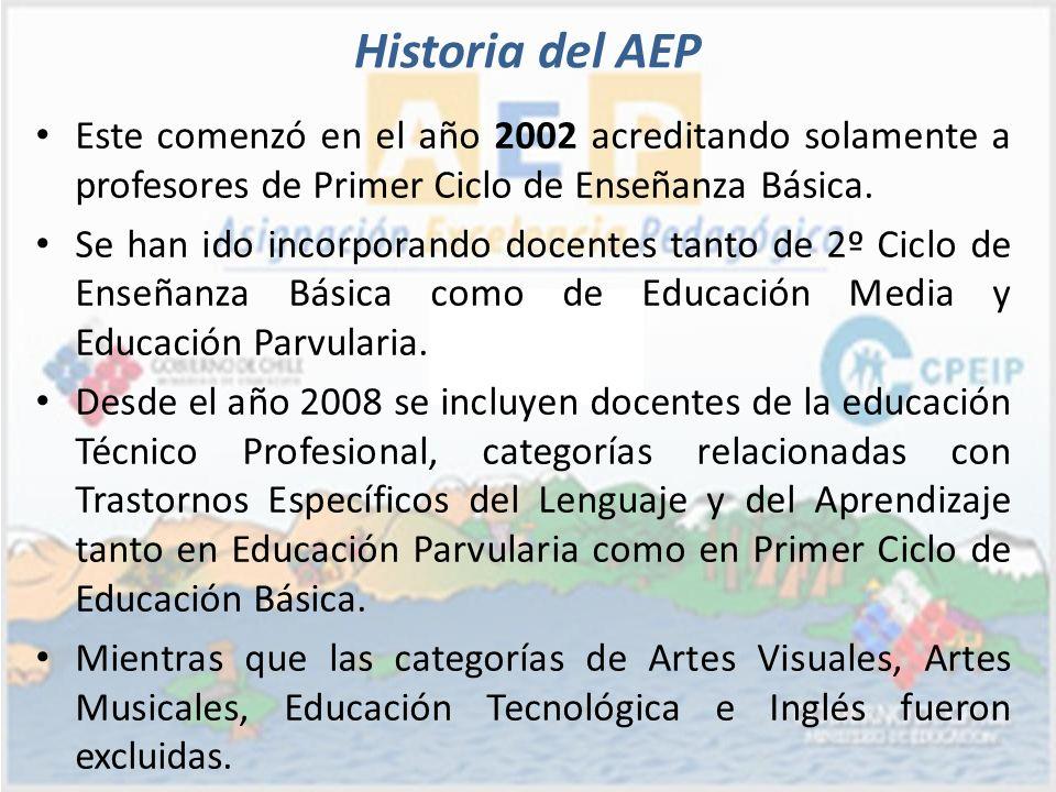 Historia del AEP Este comenzó en el año 2002 acreditando solamente a profesores de Primer Ciclo de Enseñanza Básica.