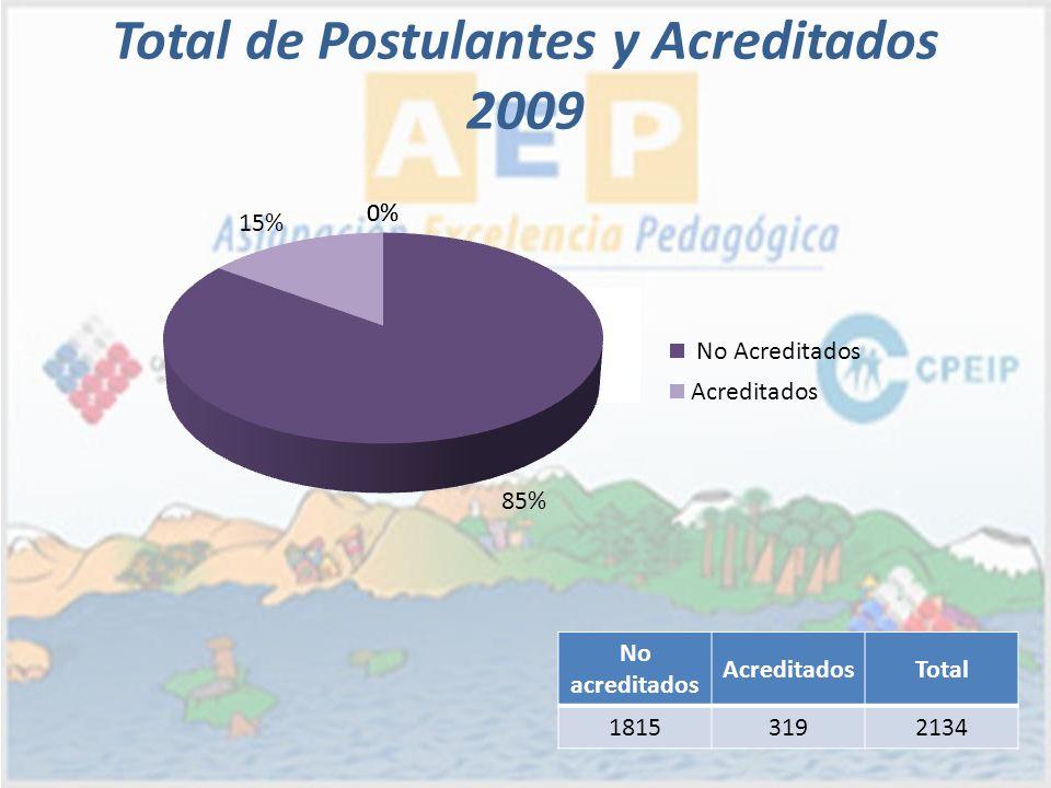 Total de Postulantes y Acreditados 2009