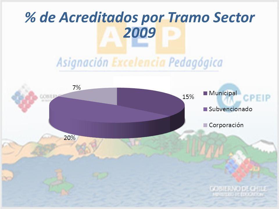 % de Acreditados por Tramo Sector