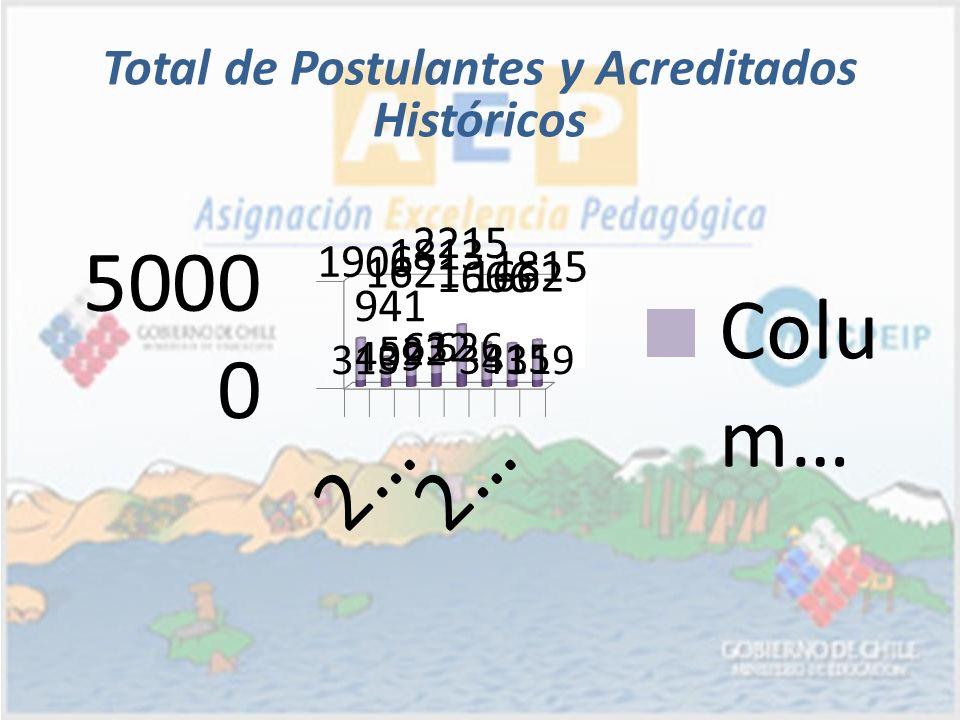 Total de Postulantes y Acreditados Históricos