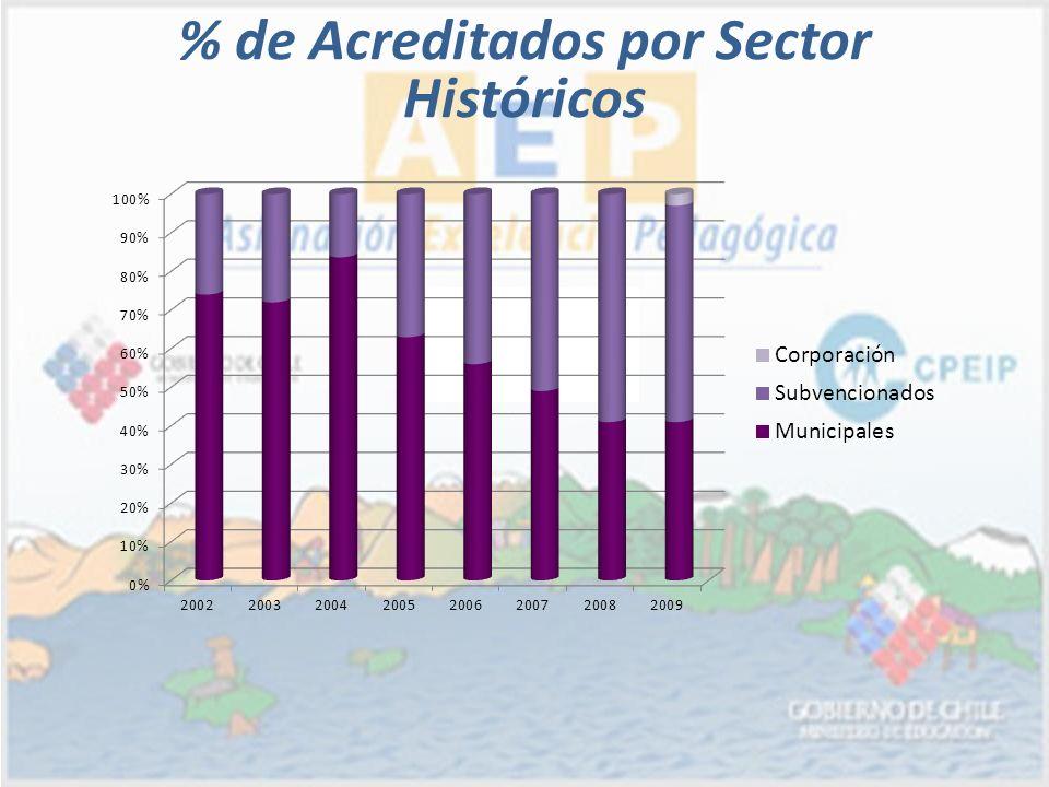 % de Acreditados por Sector Históricos