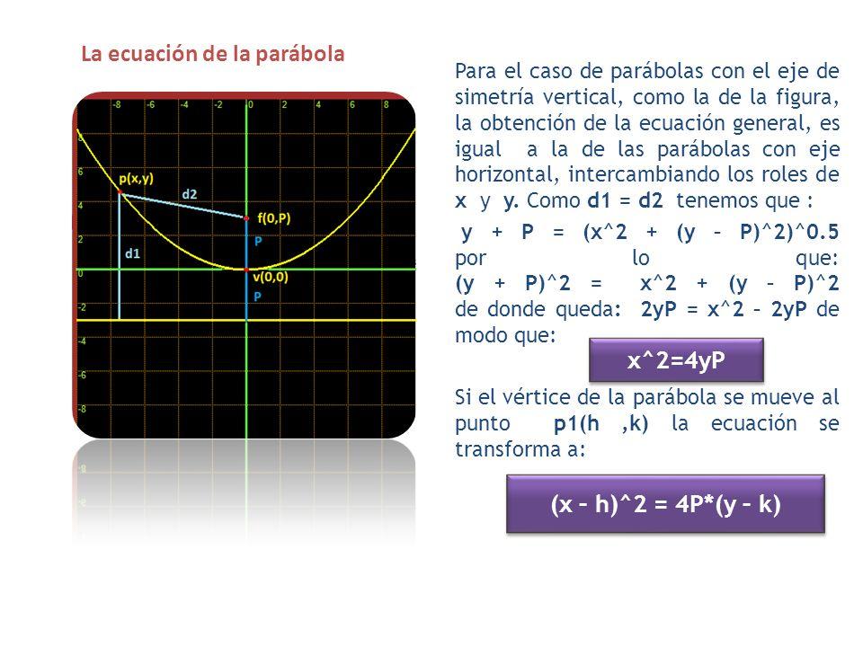 La ecuación de la parábola