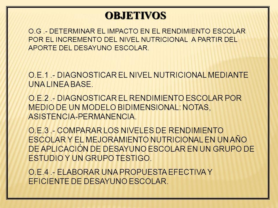 OBJETIVOS O.G .- DETERMINAR EL IMPACTO EN EL RENDIMIENTO ESCOLAR POR EL INCREMENTO DEL NIVEL NUTRICIONAL A PARTIR DEL APORTE DEL DESAYUNO ESCOLAR.