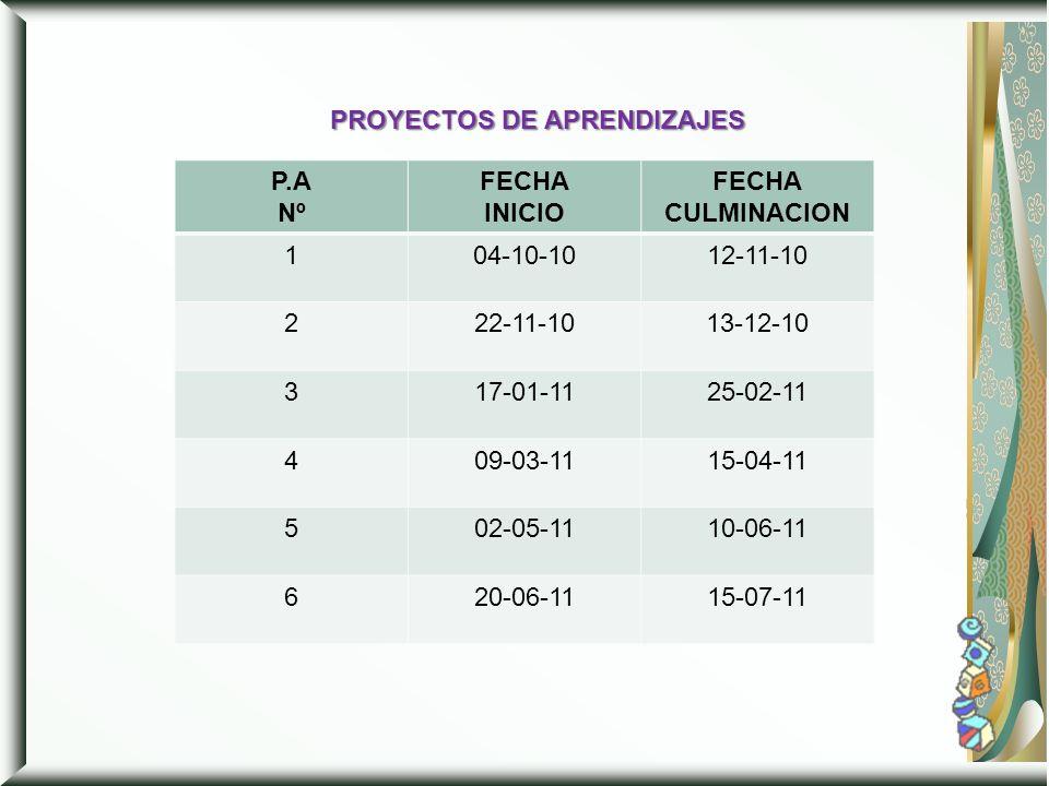 PROYECTOS DE APRENDIZAJES