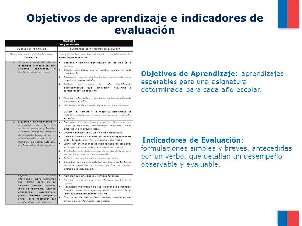 Objetivos de aprendizaje e indicadores de evaluación