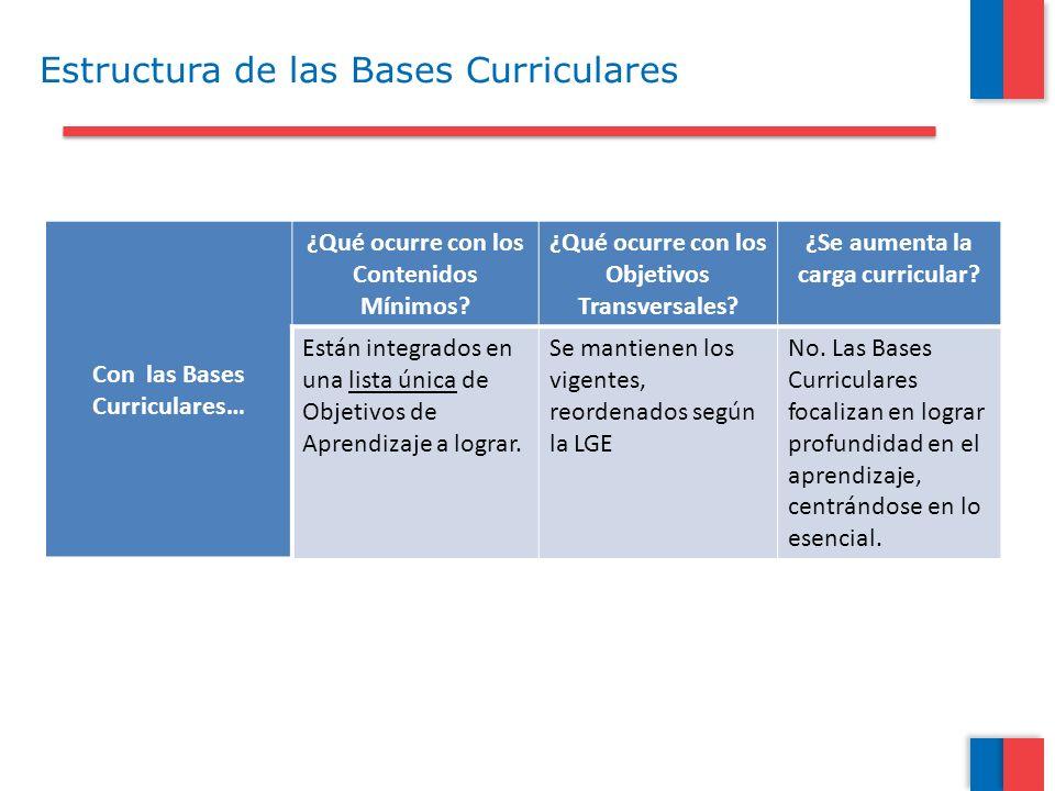 Estructura de las Bases Curriculares