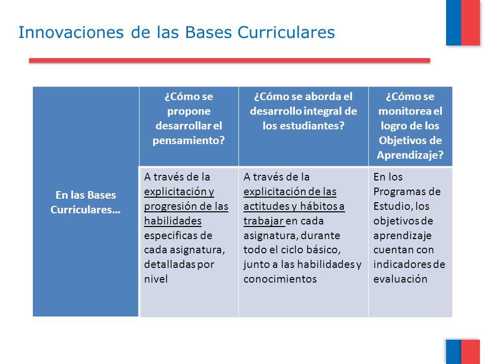 Innovaciones de las Bases Curriculares