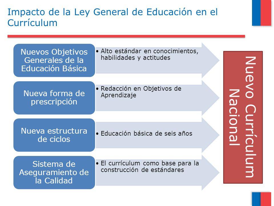 Impacto de la Ley General de Educación en el Currículum