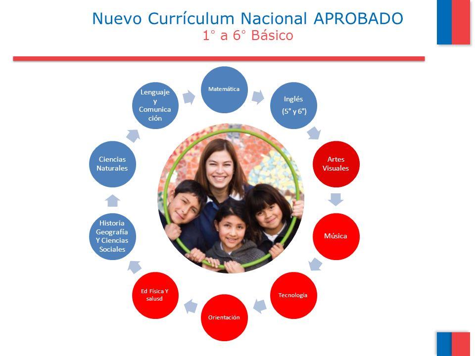 Nuevo Currículum Nacional APROBADO 1° a 6° Básico
