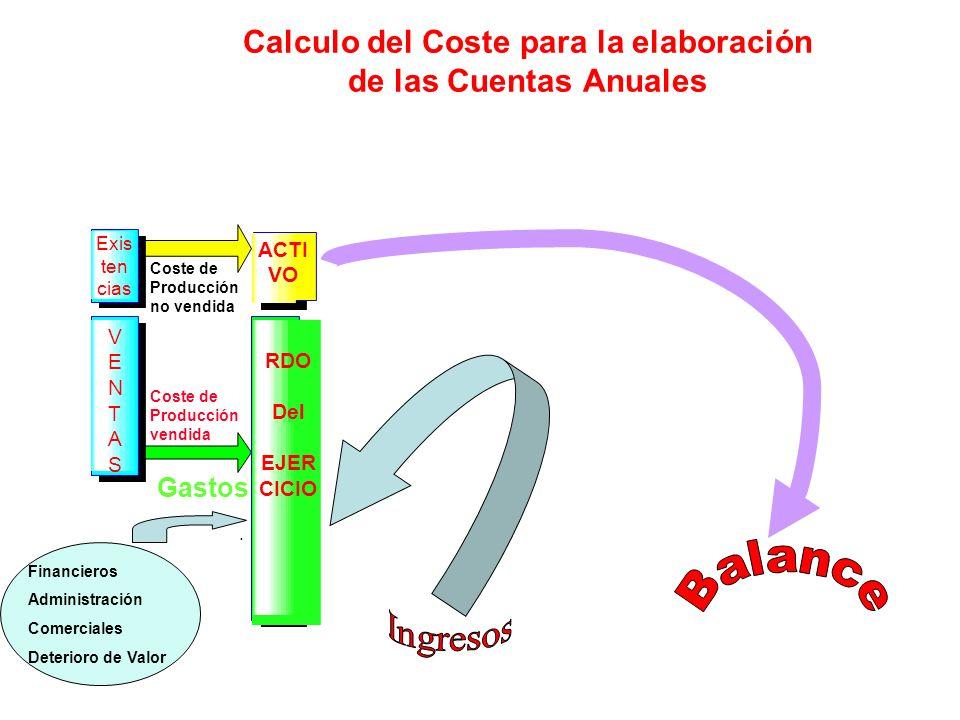 Calculo del Coste para la elaboración de las Cuentas Anuales